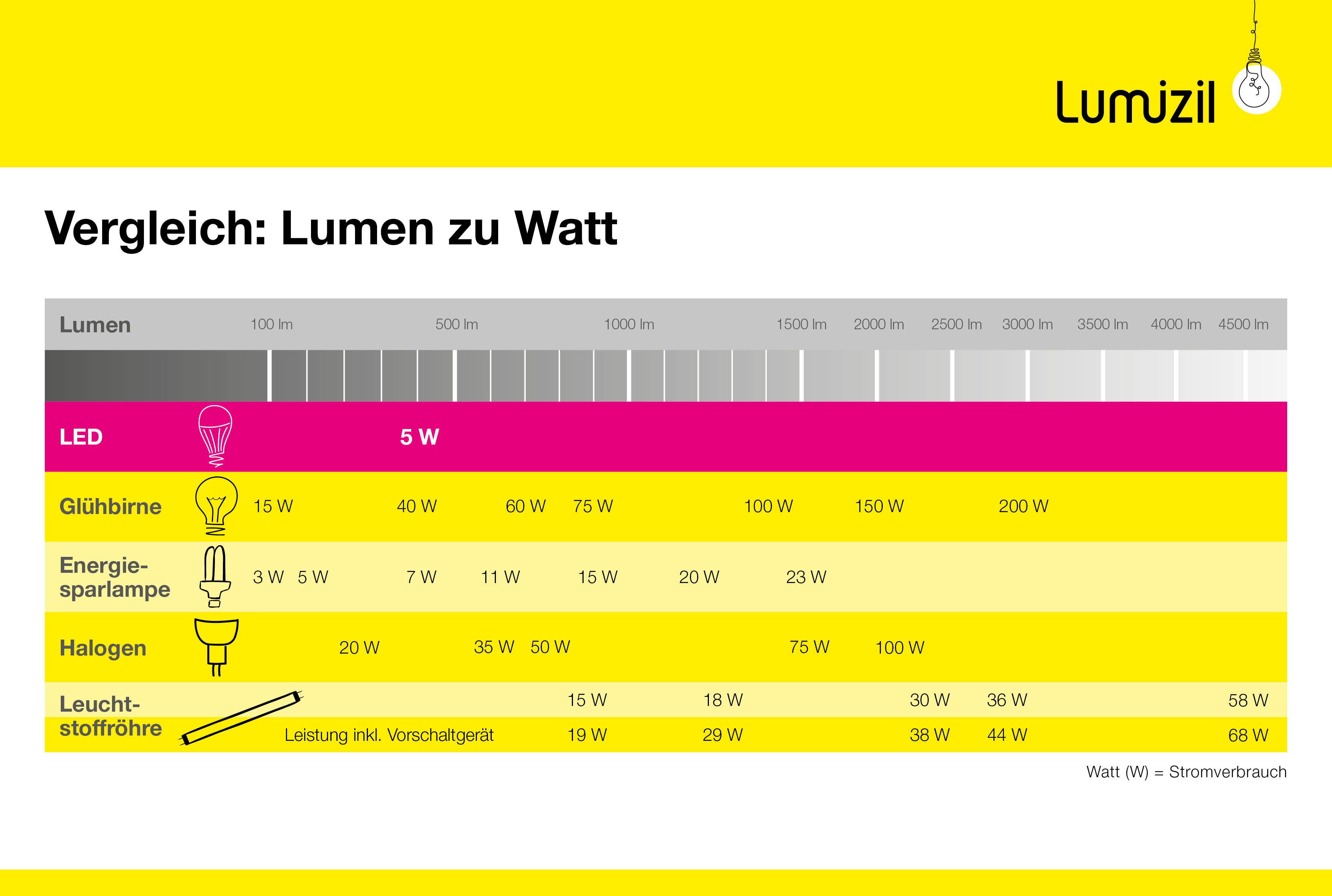 Lumen » SI-Einheit des Lichtstroms im Lampen-Lexikon | lumizil