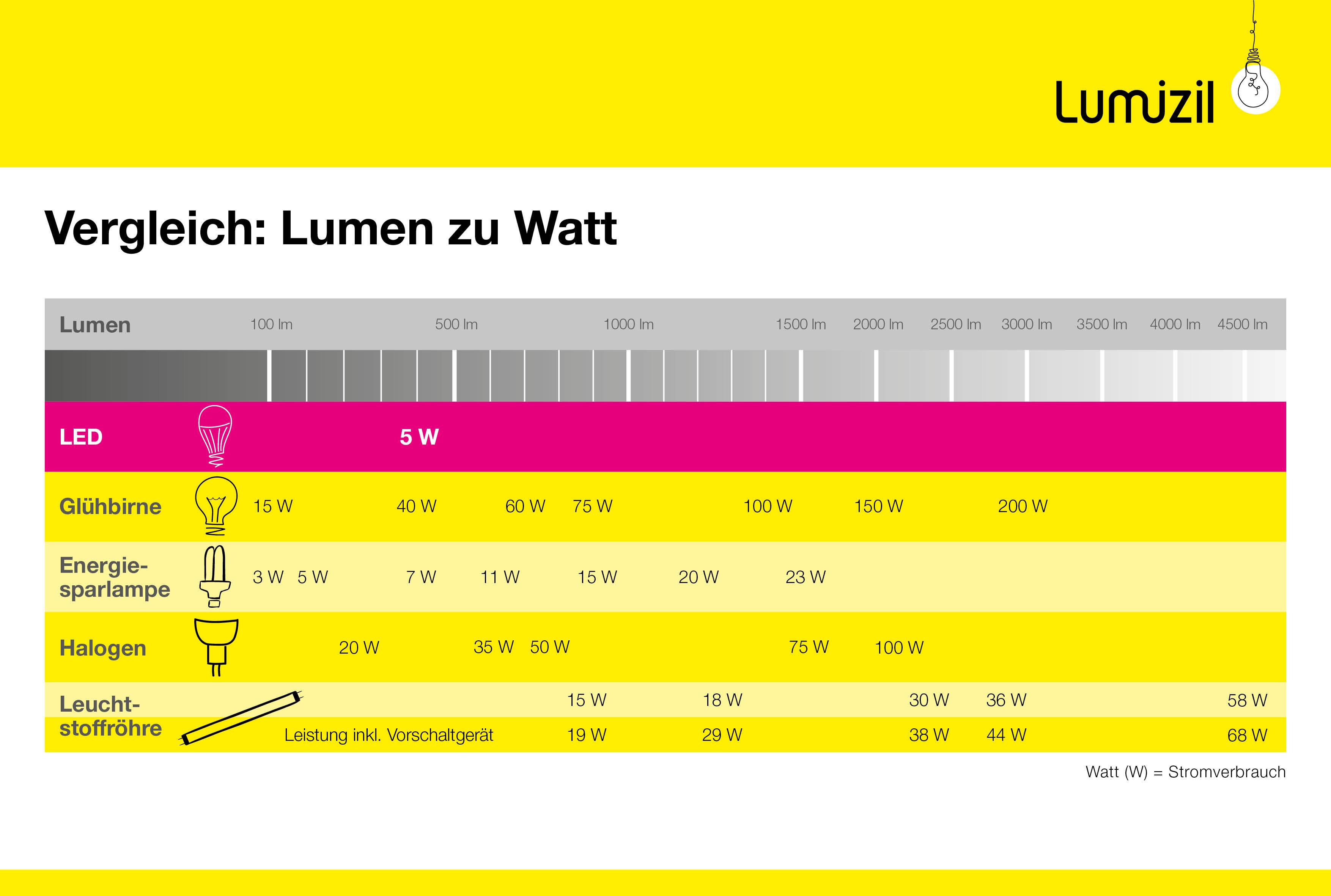 Watt (W) Leistung Umrechnung » Lampen-Lexikon  lumizil